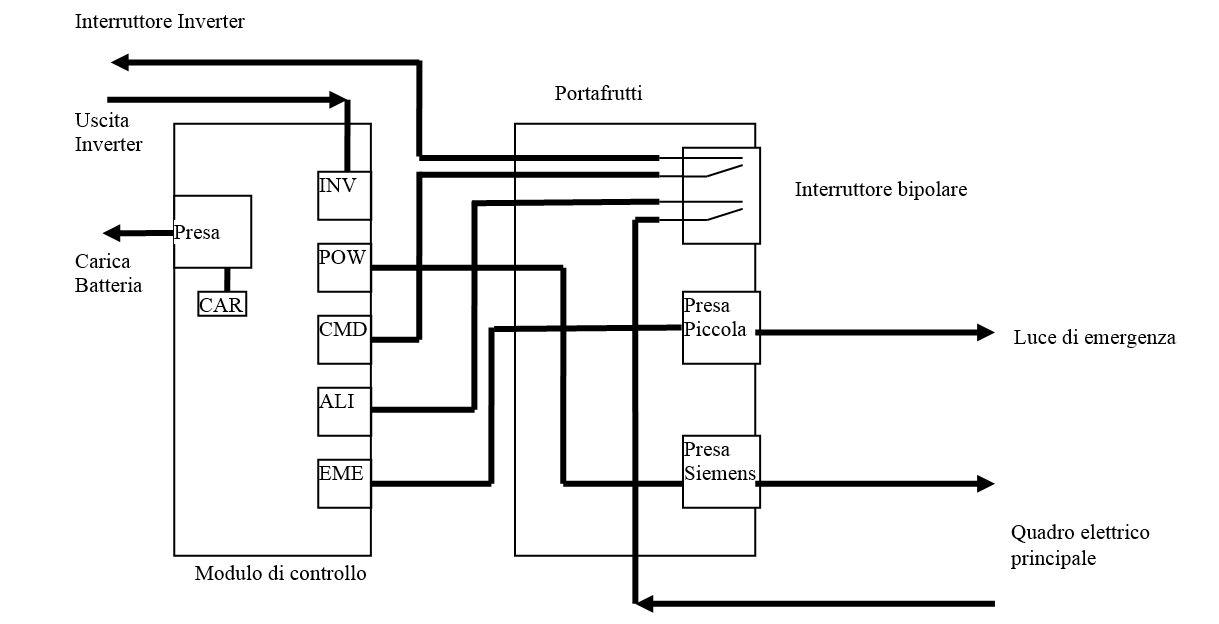 schema collegamento bobina a lancio di corrente  schema